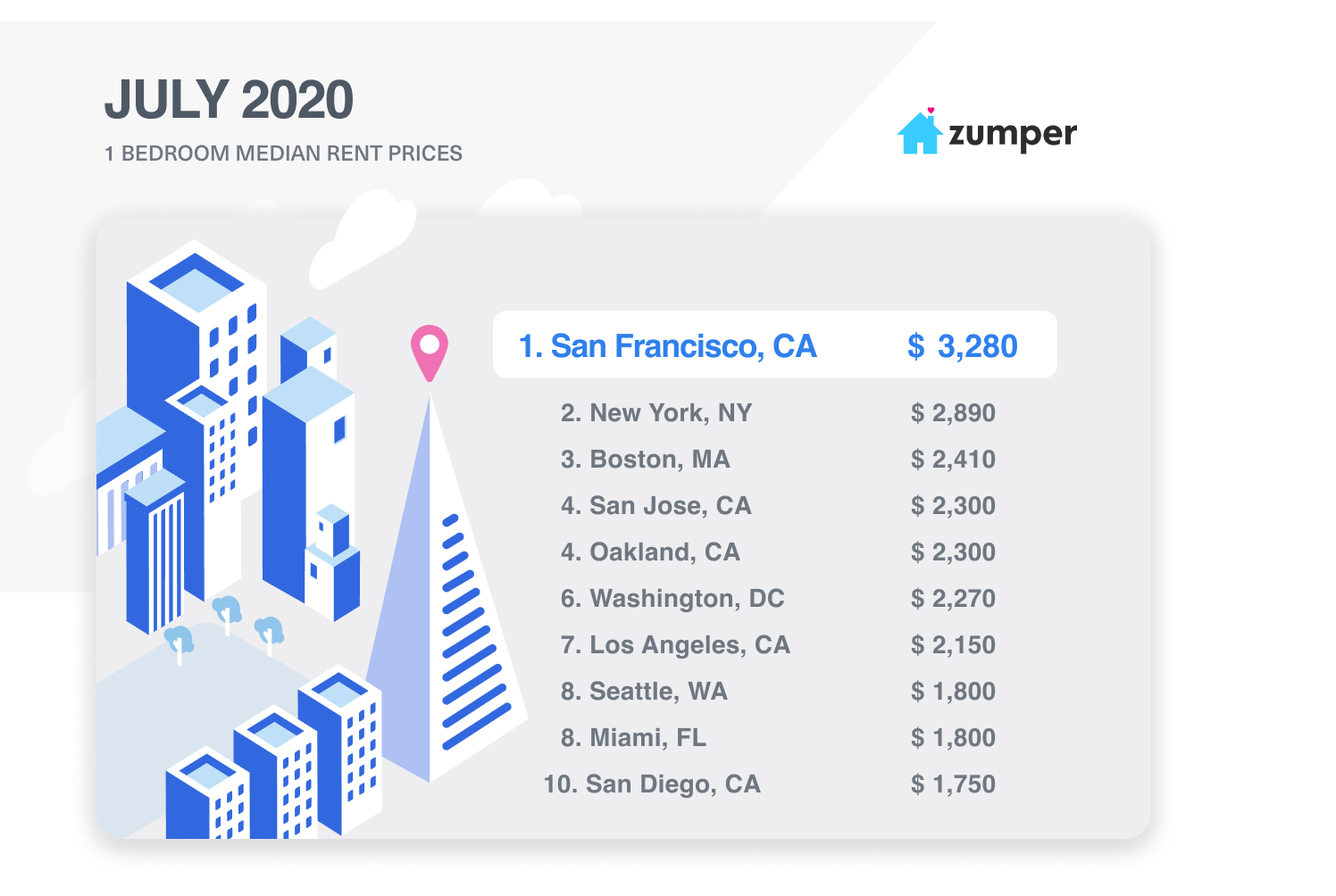 July 2020 Rent Prices